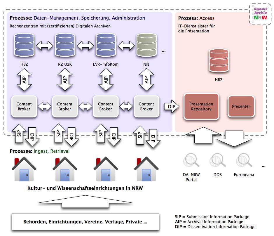 DA NRW Software Suite